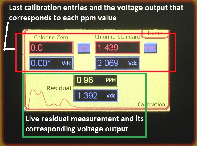 Voltage produced at calibration values.jpg